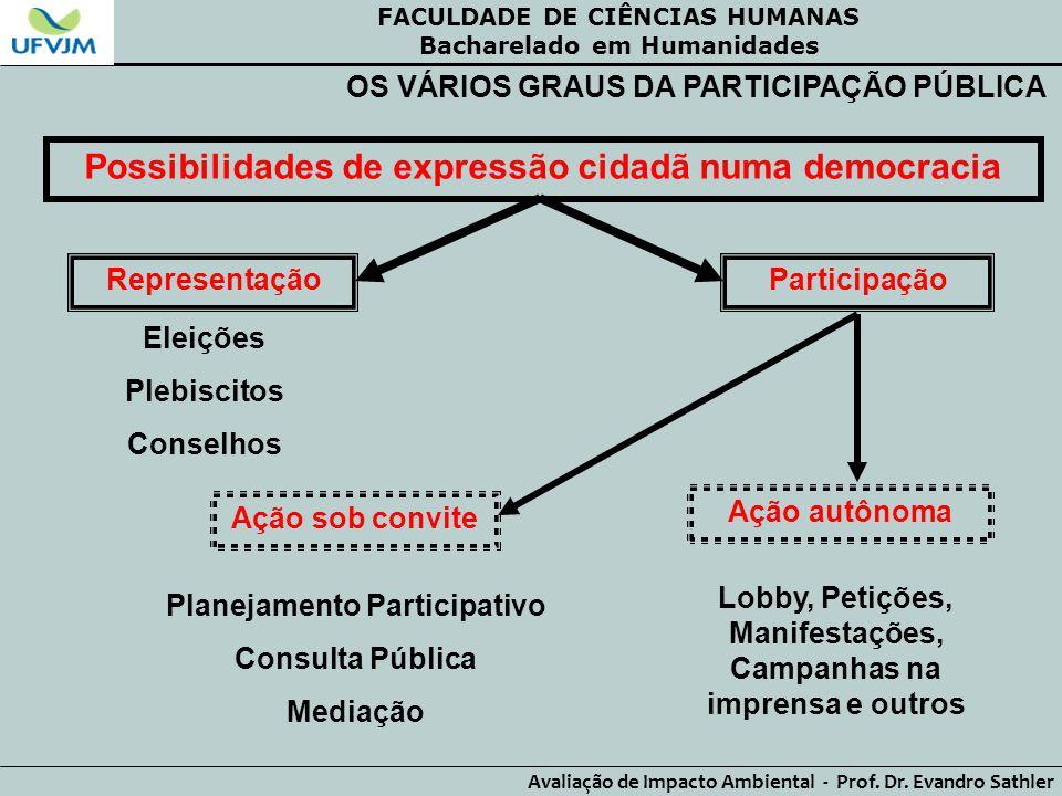 Possibilidades de expressão cidadã numa democracia