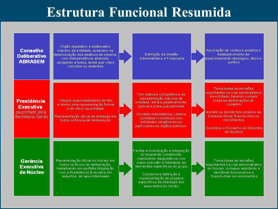 Estrutura Funcional Resumida