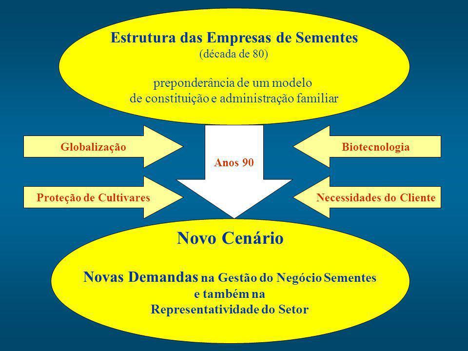 Novo Cenário Estrutura das Empresas de Sementes