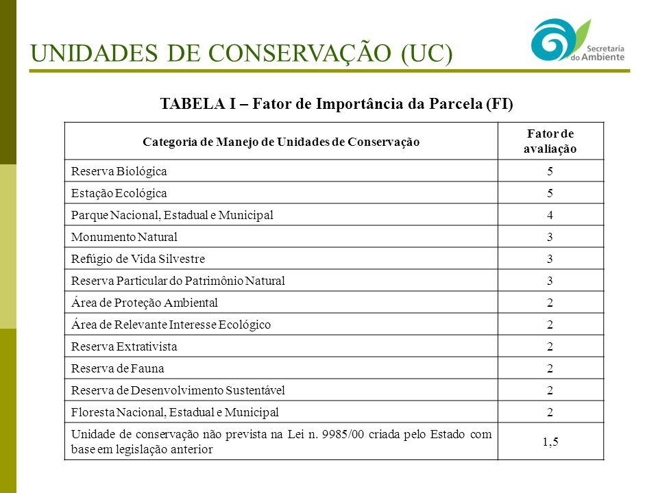 Categoria de Manejo de Unidades de Conservação