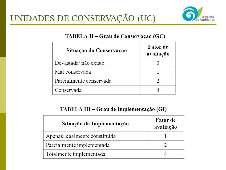Situação da Conservação Situação da Implementação