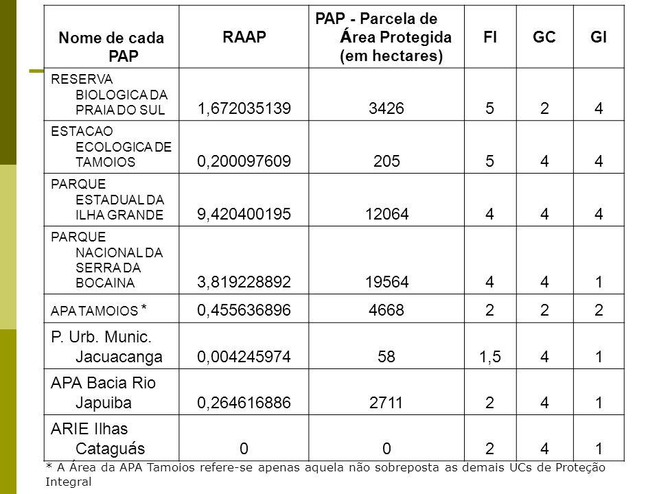 Nome de cada PAP RAAP. PAP - Parcela de Área Protegida (em hectares) FI. GC. GI. RESERVA BIOLOGICA DA PRAIA DO SUL.