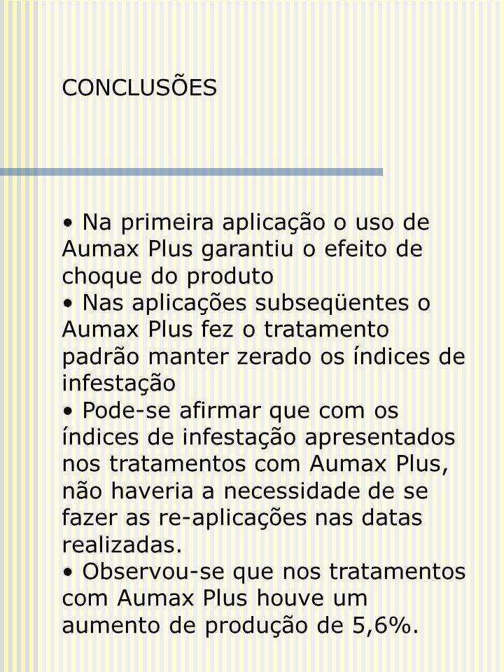 CONCLUSÕES Na primeira aplicação o uso de Aumax Plus garantiu o efeito de choque do produto.