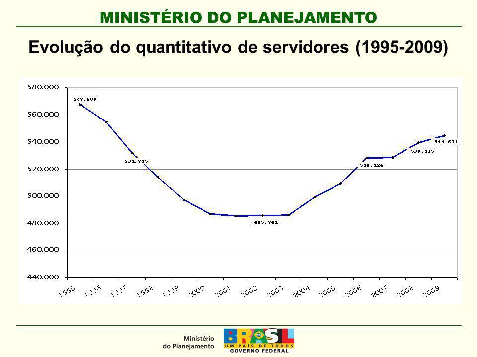 Evolução do quantitativo de servidores (1995-2009)