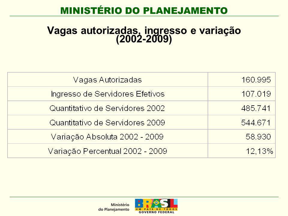 Vagas autorizadas, ingresso e variação (2002-2009)