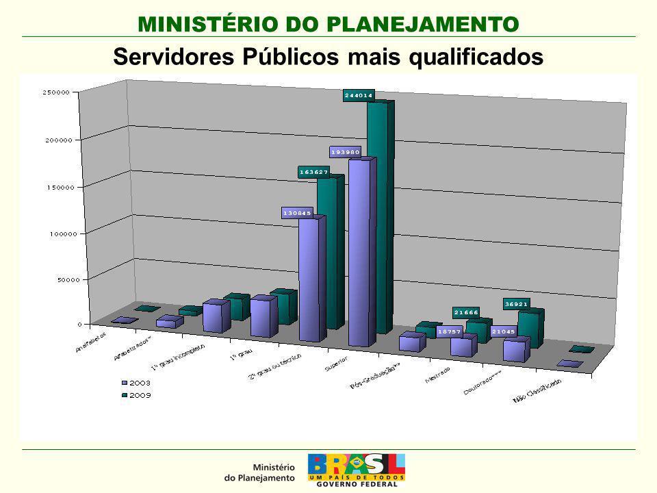 Servidores Públicos mais qualificados