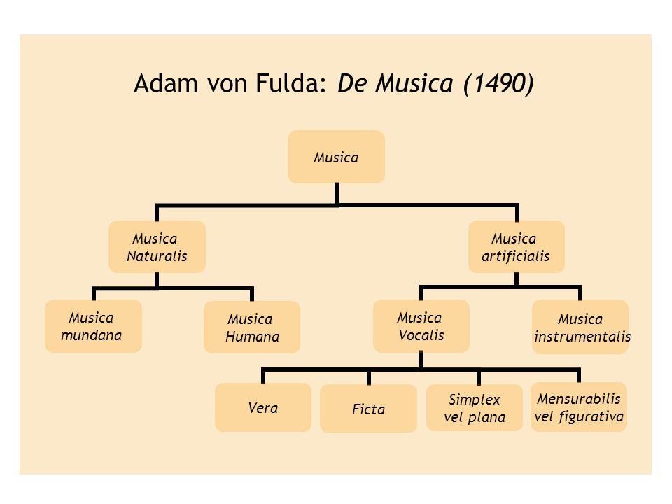 Adam von Fulda: De Musica (1490)