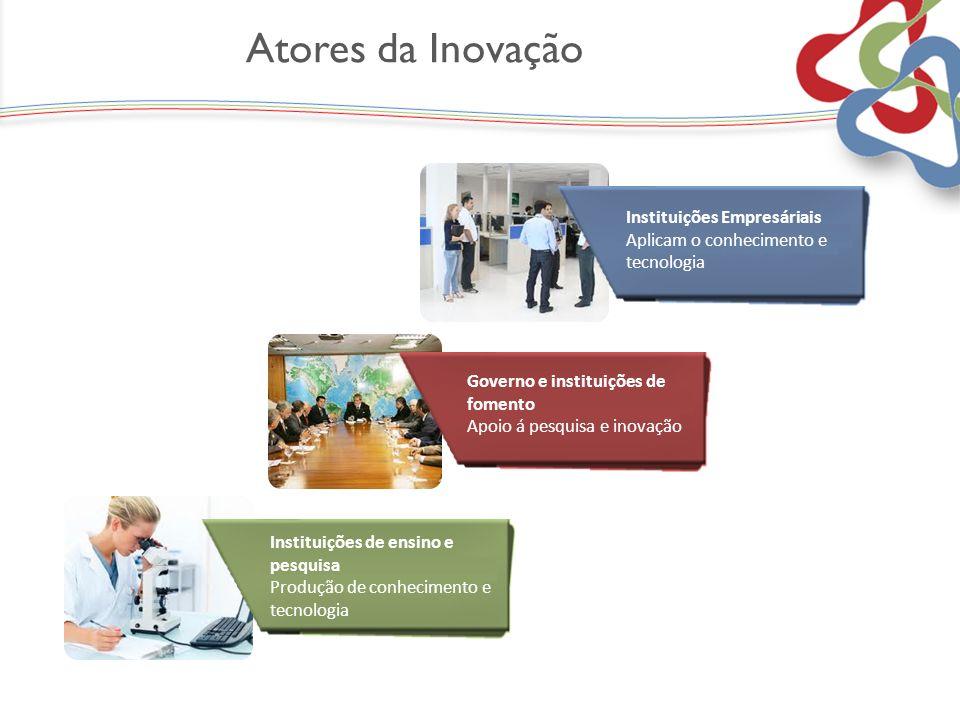 Atores da Inovação Fiat Fiat Instituições Empresáriais