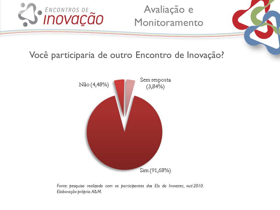 Você participaria de outro Encontro de Inovação