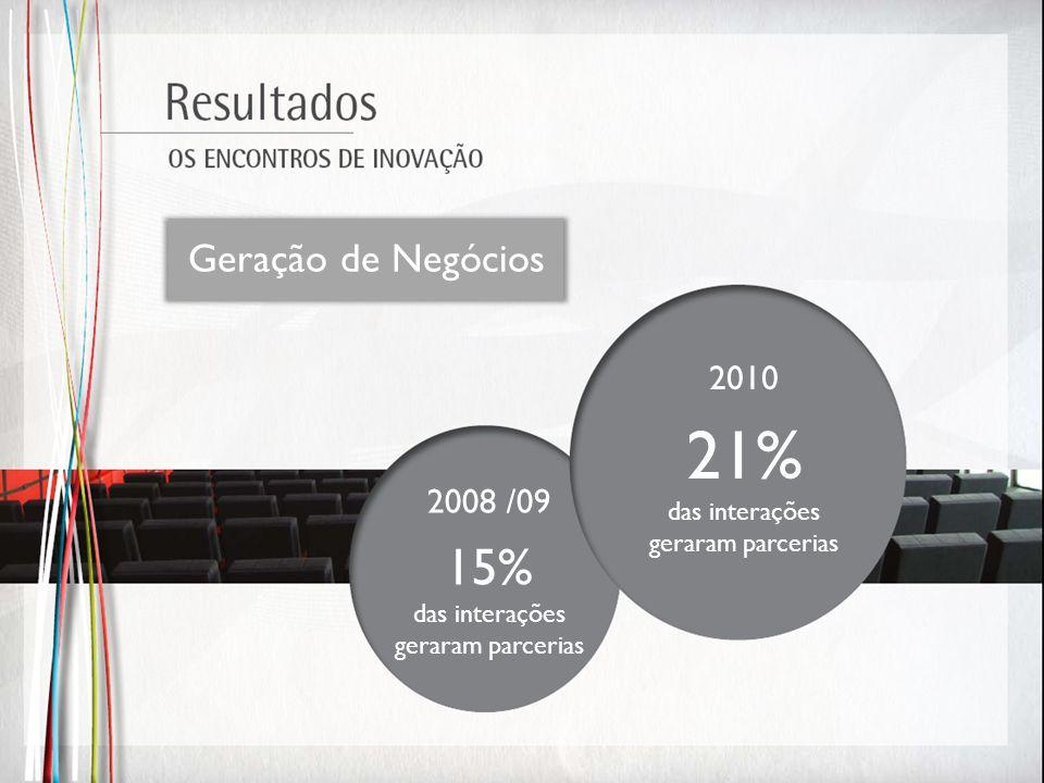 21% 15% Geração de Negócios 2010 2008 /09