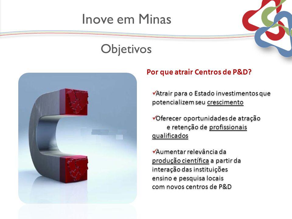 Inove em Minas Objetivos Objetivo Por que atrair Centros de P&D