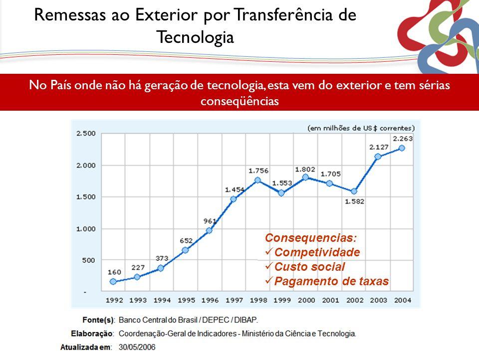 Remessas ao Exterior por Transferência de Tecnologia