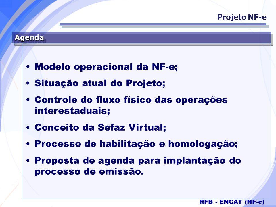 Modelo operacional da NF-e; Situação atual do Projeto;