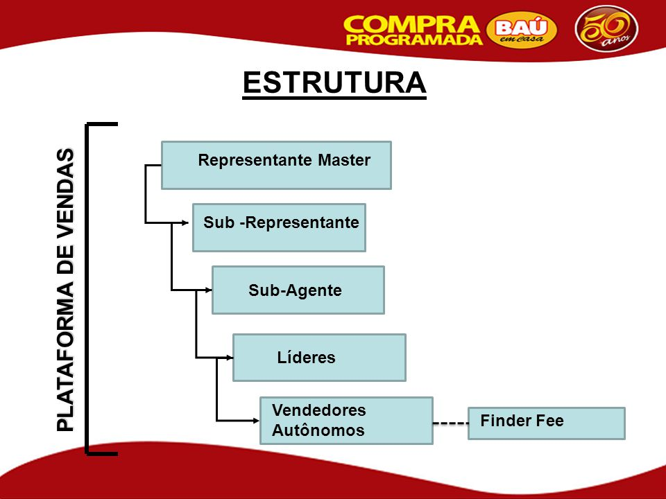 ESTRUTURA PLATAFORMA DE VENDAS Representante Master Sub -Representante