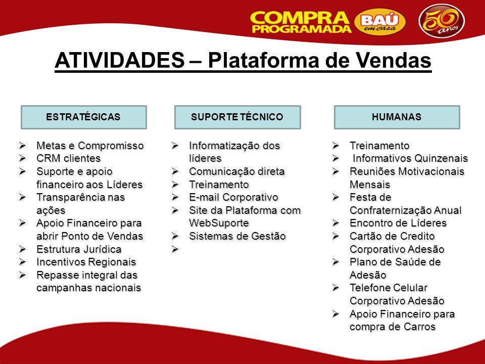 ATIVIDADES – Plataforma de Vendas