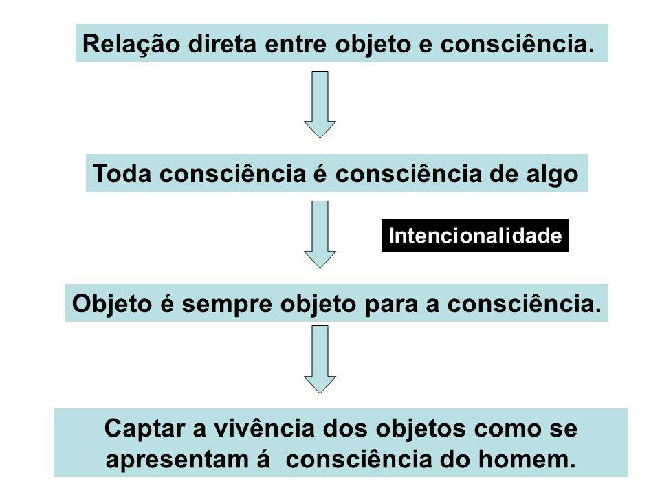 Relação direta entre objeto e consciência.