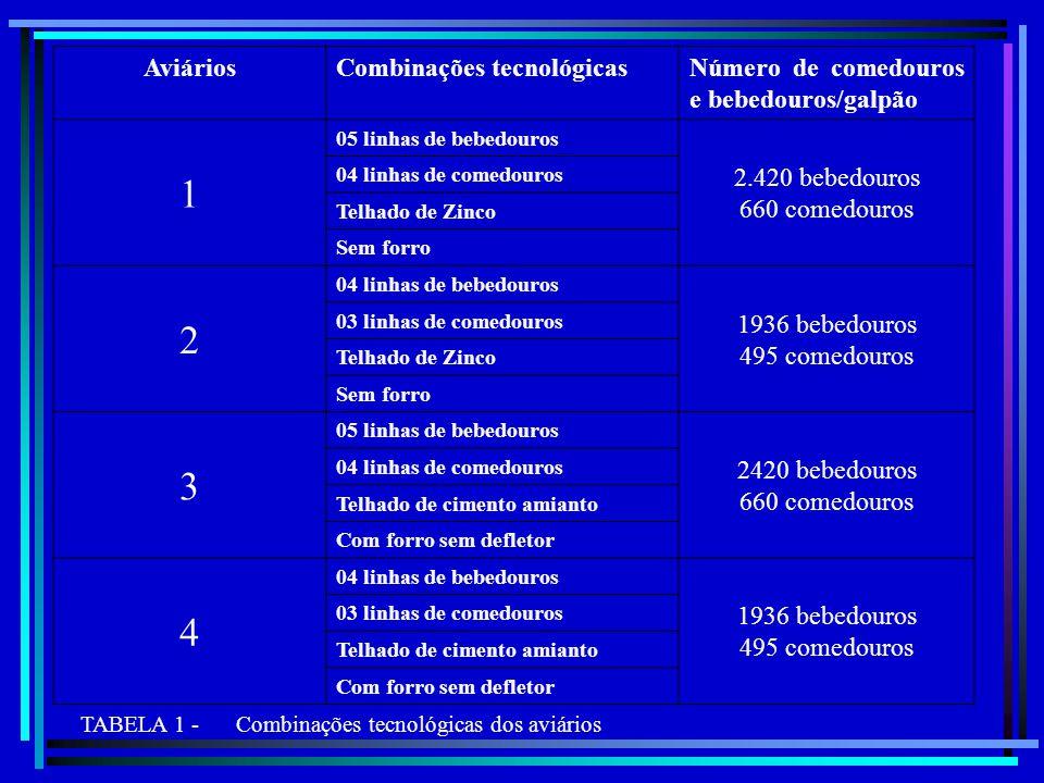 1 2 3 4 Aviários Combinações tecnológicas