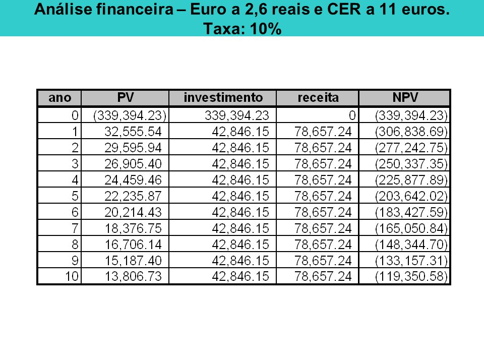 Análise financeira – Euro a 2,6 reais e CER a 11 euros. Taxa: 10%