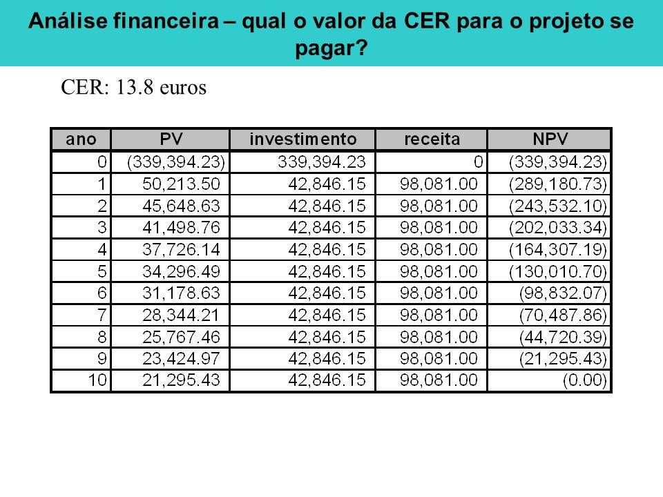 Análise financeira – qual o valor da CER para o projeto se pagar