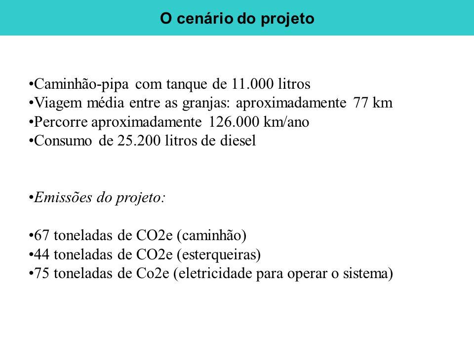 O cenário do projeto Caminhão-pipa com tanque de 11.000 litros. Viagem média entre as granjas: aproximadamente 77 km.