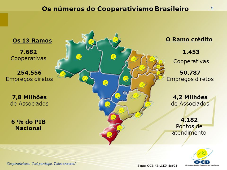 Os números do Cooperativismo Brasileiro
