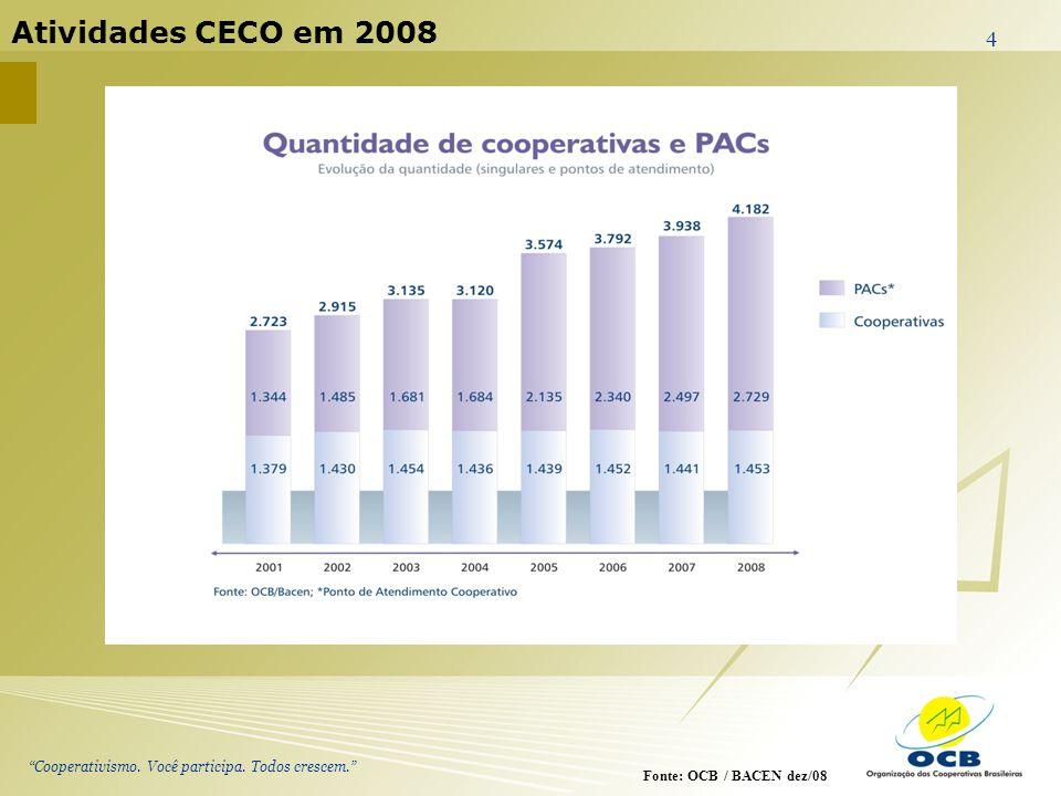 Atividades CECO em 2008 Fonte: OCB / BACEN dez/08