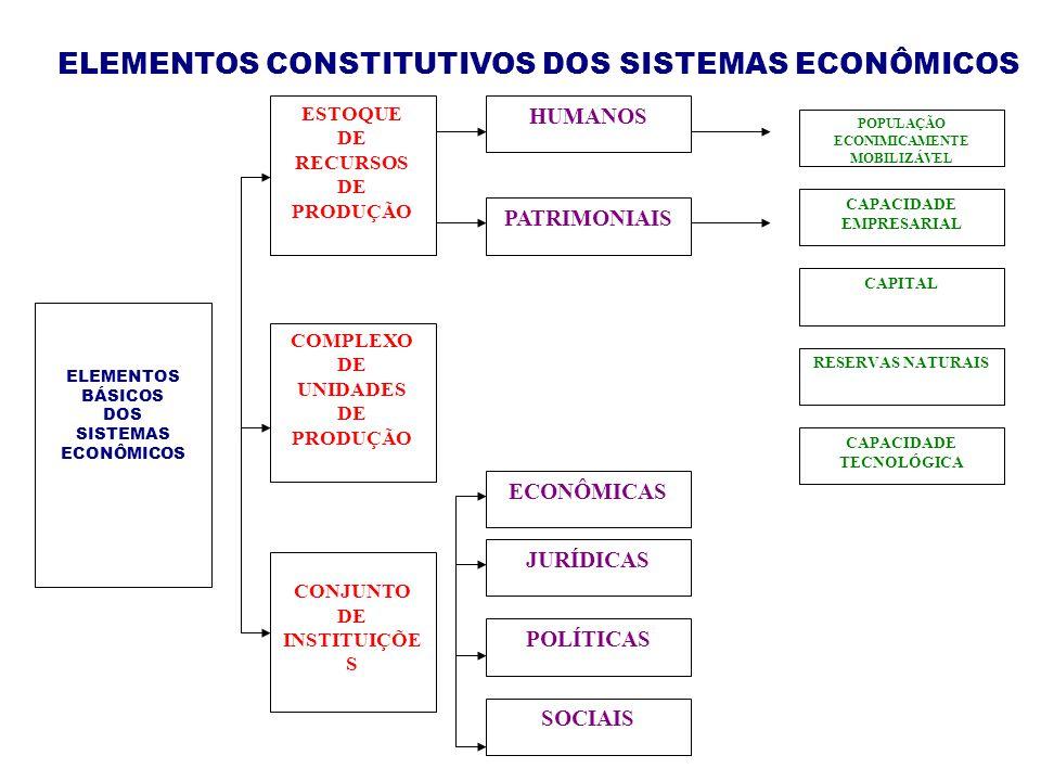 CAPACIDADE TECNOLÓGICA POPULAÇÃO ECONIMICAMENTE MOBILIZÁVEL