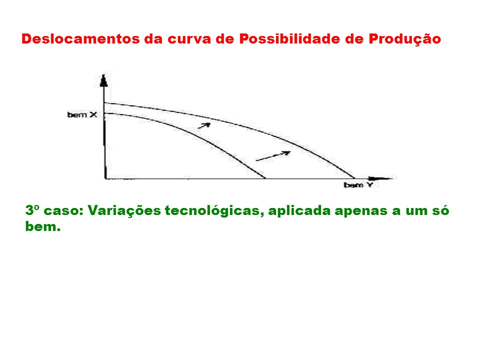 Deslocamentos da curva de Possibilidade de Produção