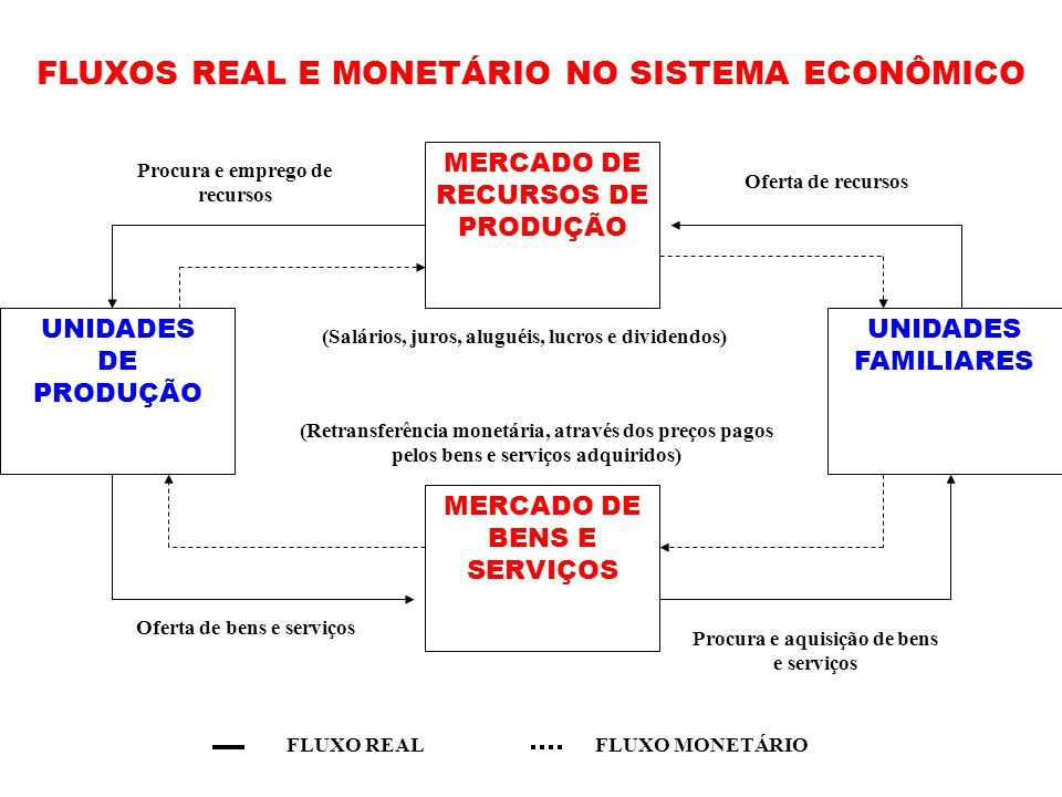 FLUXOS REAL E MONETÁRIO NO SISTEMA ECONÔMICO