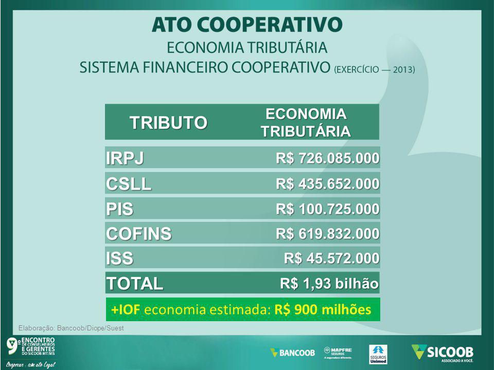 +IOF economia estimada: R$ 900 milhões