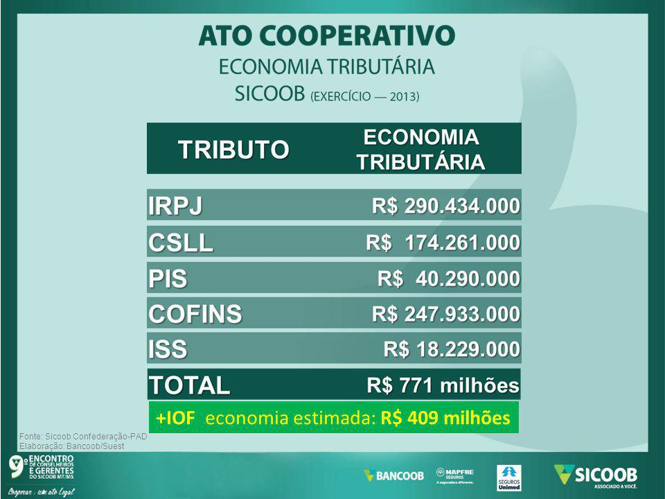 +IOF economia estimada: R$ 409 milhões