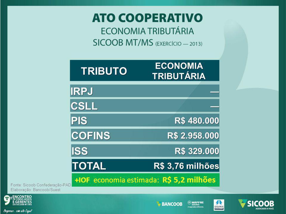 +IOF economia estimada: R$ 5,2 milhões