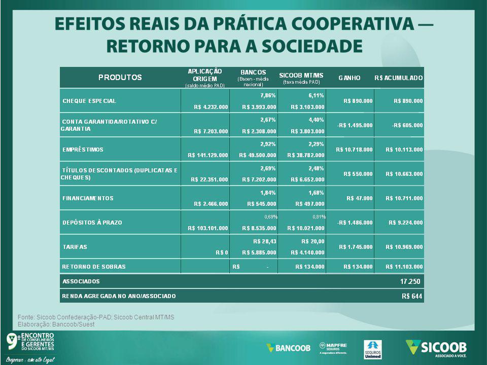 Fonte: Sicoob Confederação-PAD; Sicoob Central MT/MS