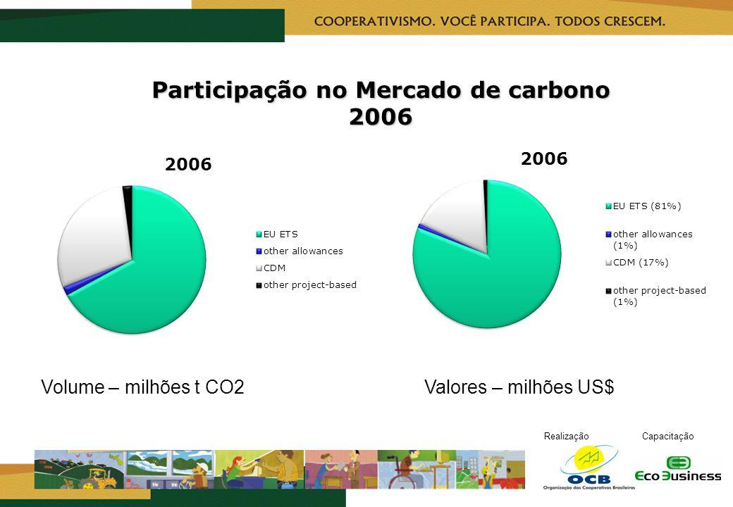 Participação no Mercado de carbono 2006
