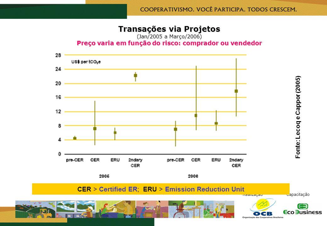Fonte: Lecoq e Cappor (2005)