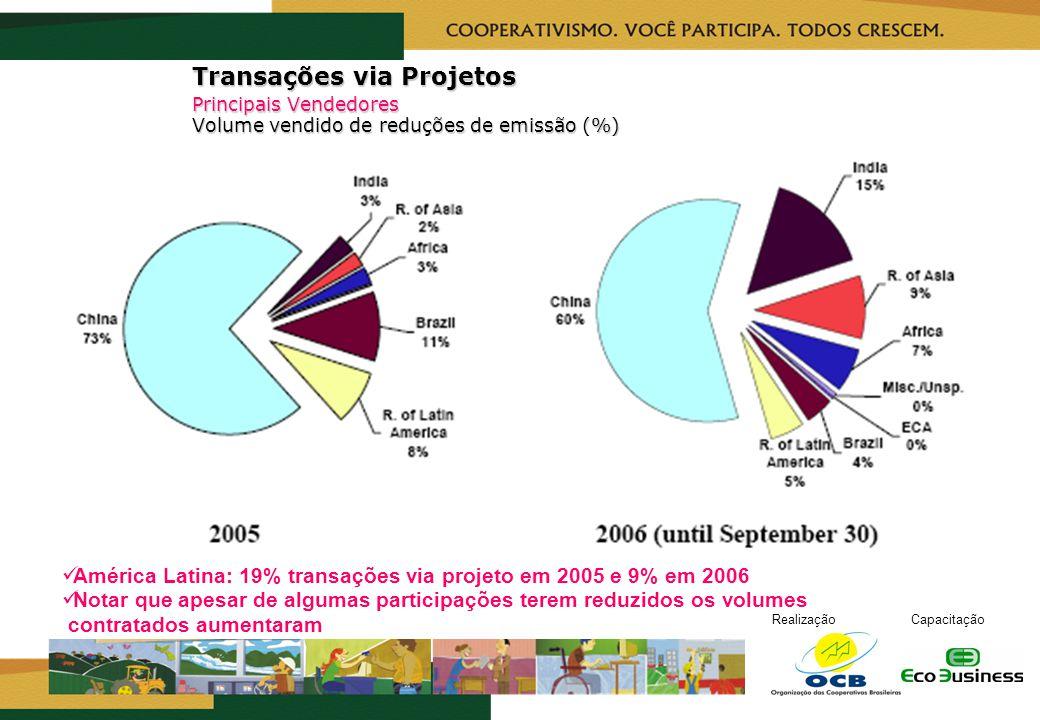 Transações via Projetos. Principais Vendedores