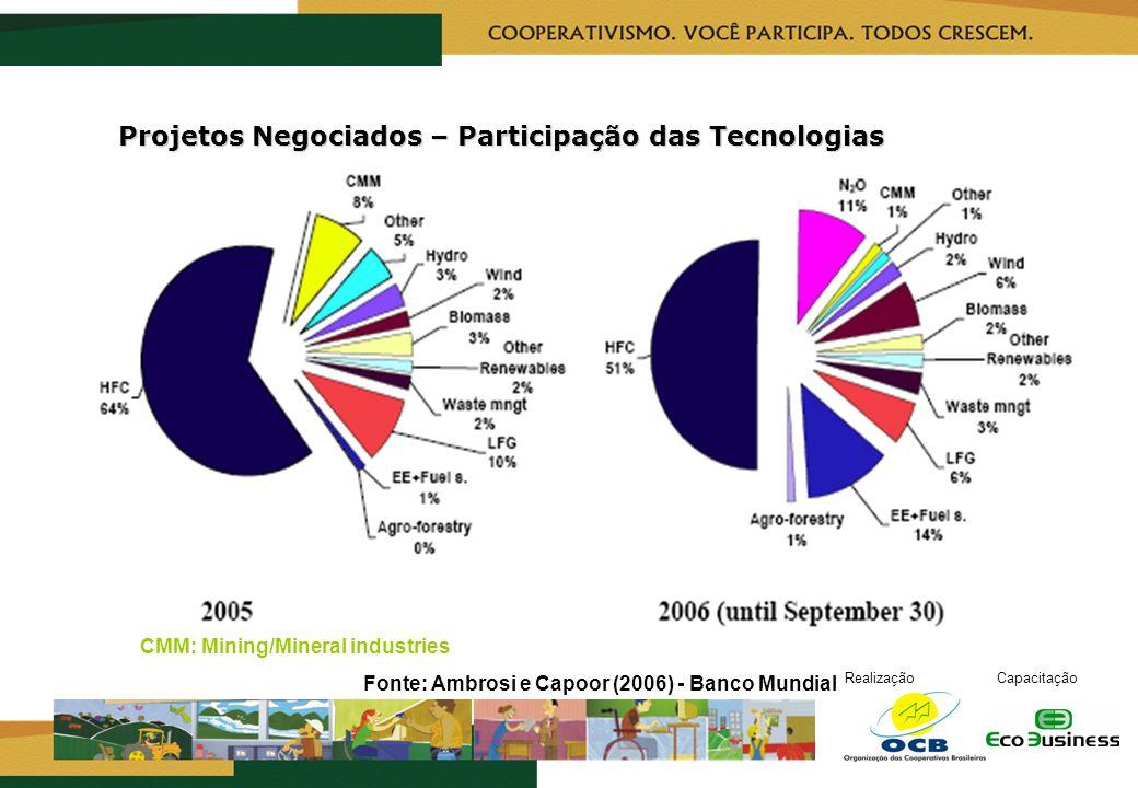 Projetos Negociados – Participação das Tecnologias