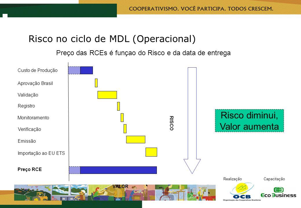Risco no ciclo de MDL (Operacional)