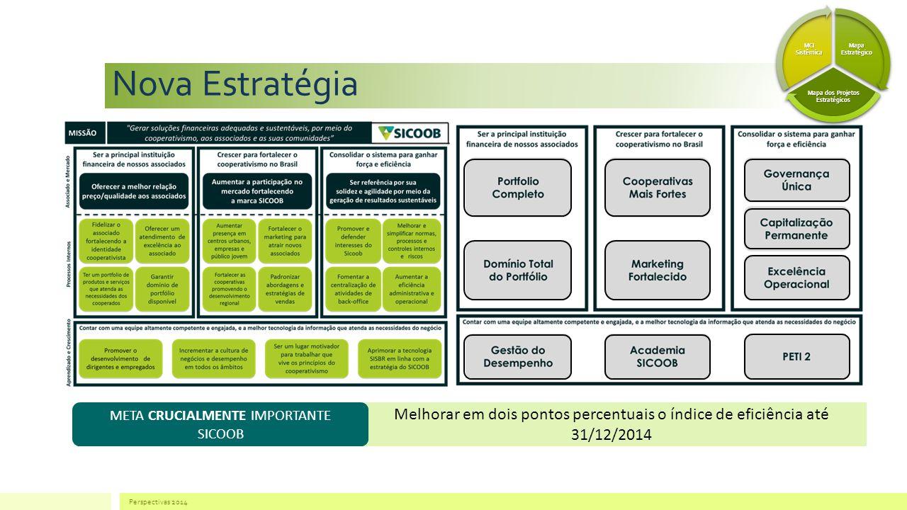 Mapa dos Projetos Estratégicos