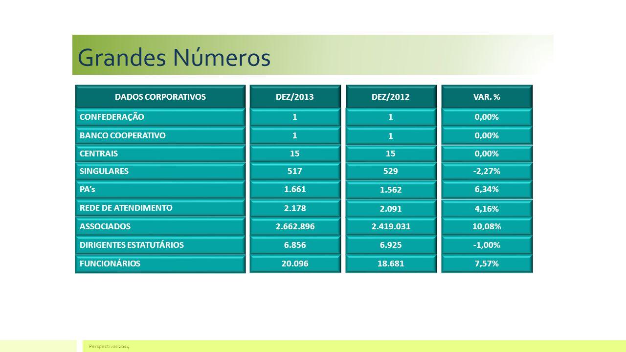 Grandes Números DADOS CORPORATIVOS DEZ/2013 DEZ/2012 VAR. %