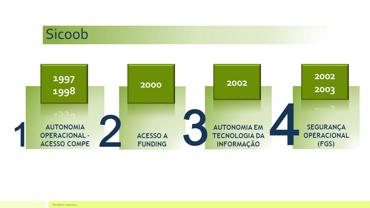 Sicoob 1997. 1998. 2000. 2002. 2002. 2003. AUTONOMIA OPERACIONAL – ACESSO COMPE. ACESSO A FUNDING.
