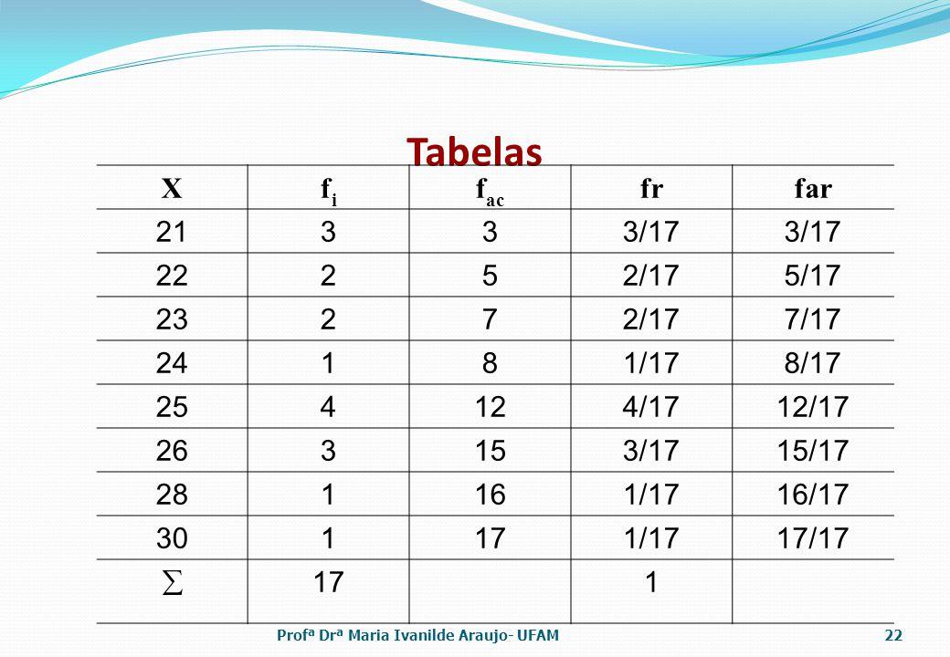 Tabelas X fi fac fr far 21 3 3/17 22 2 5 2/17 5/17 23 7 7/17 24 1 8