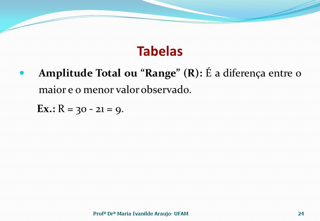 Tabelas Amplitude Total ou Range (R): É a diferença entre o maior e o menor valor observado. Ex.: R = 30 - 21 = 9.
