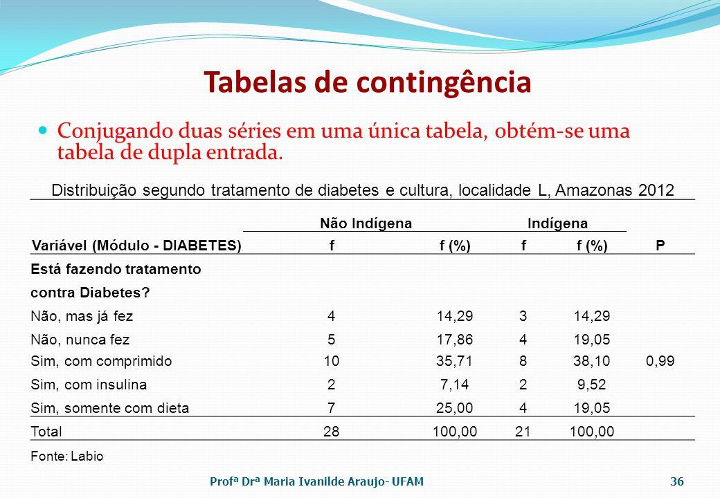 Tabelas de contingência