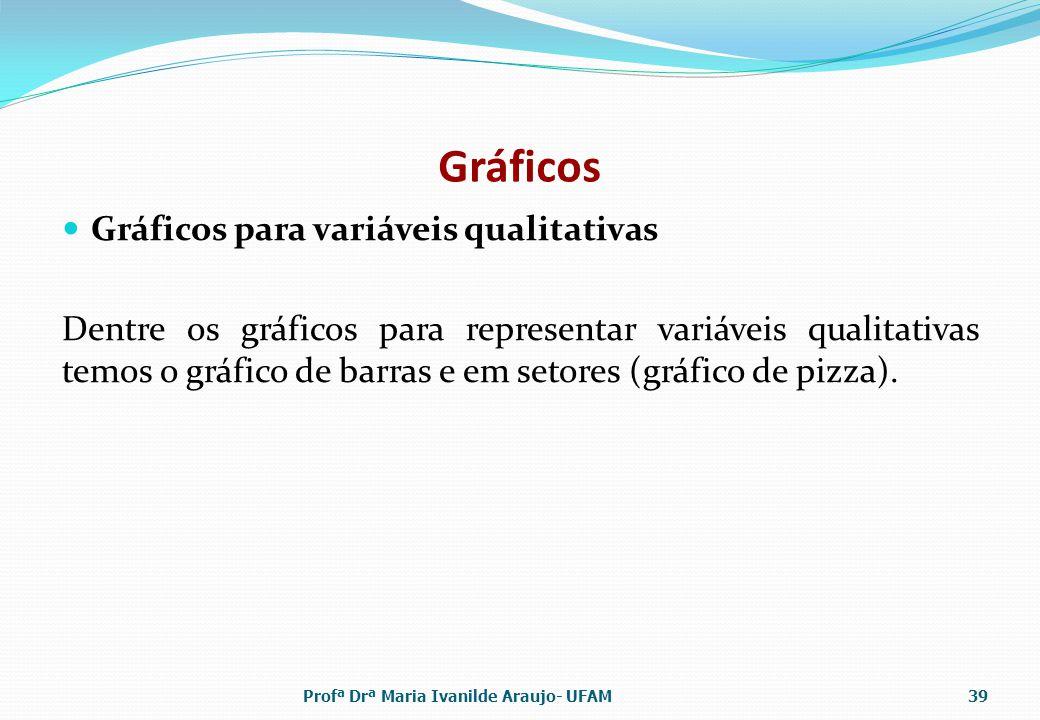 Gráficos Gráficos para variáveis qualitativas