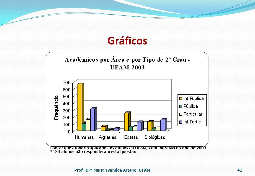 Gráficos Fonte: questionário aplicado aos alunos da UFAM, com ingresso no ano de 2003. *134 alunos não responderam esta questão.