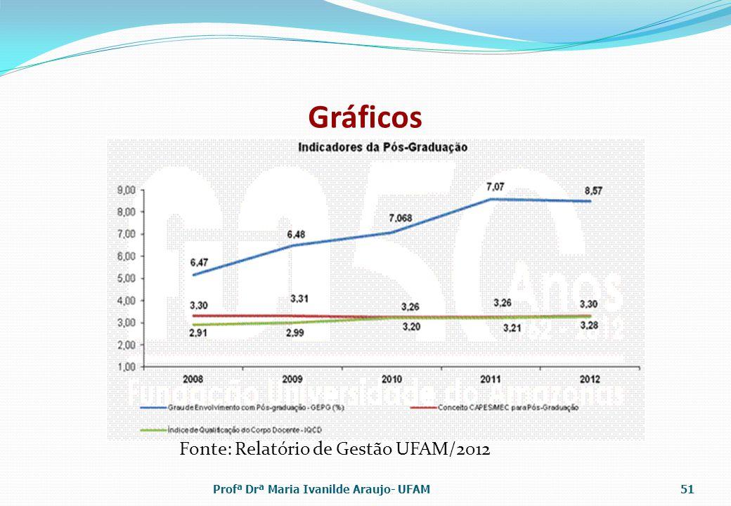 Gráficos Fonte: Relatório de Gestão UFAM/2012