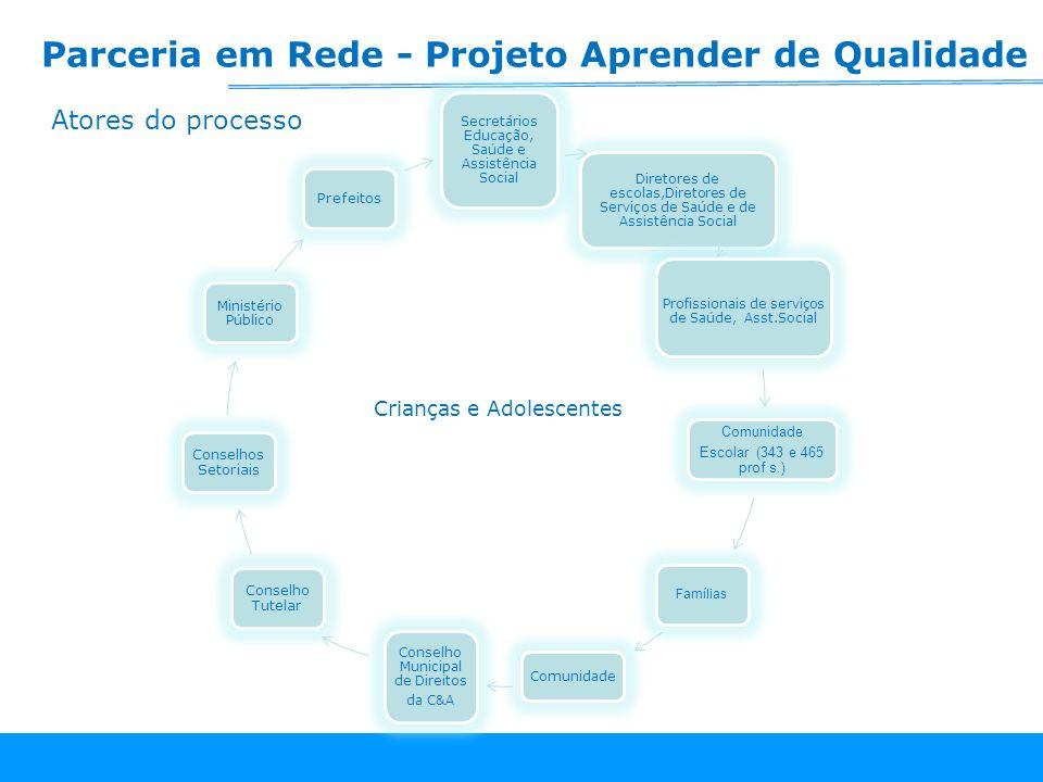 Parceria em Rede - Projeto Aprender de Qualidade