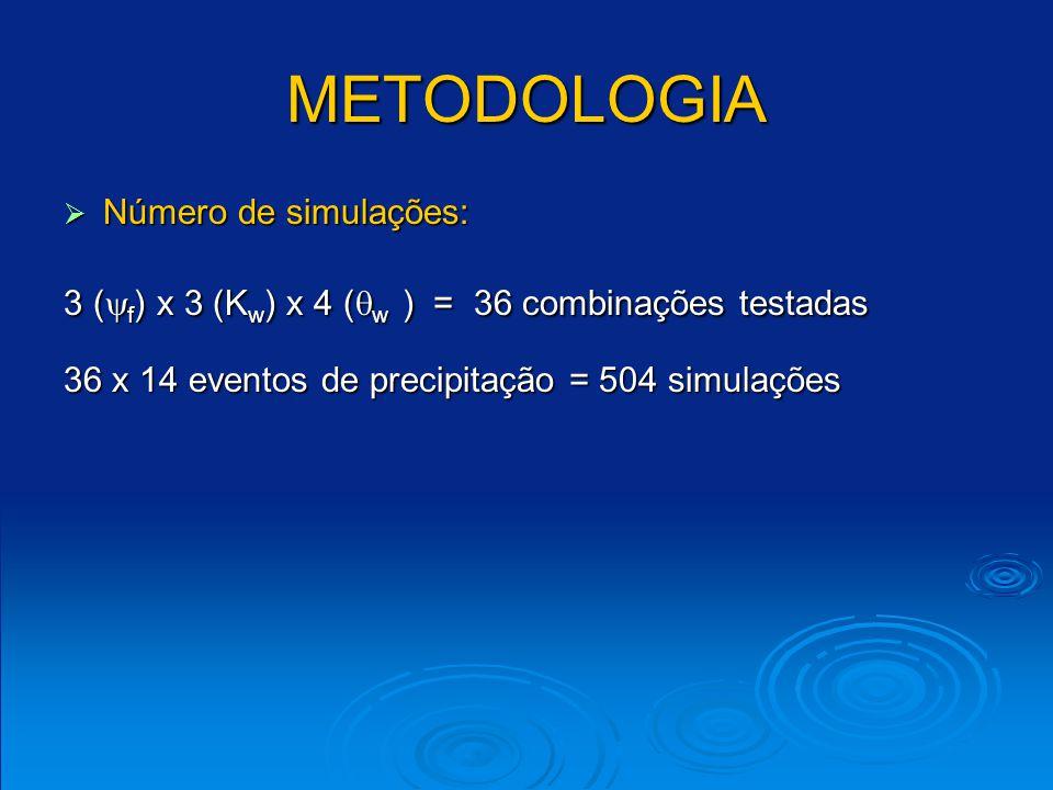 METODOLOGIA Número de simulações: