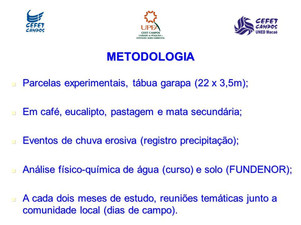 METODOLOGIA Parcelas experimentais, tábua garapa (22 x 3,5m);